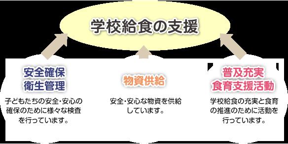 鹿児島県学校給食会の事業概要
